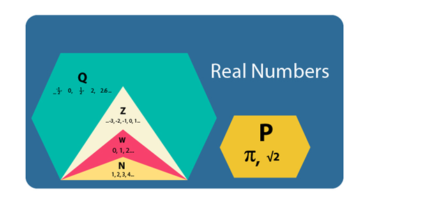what is rational number